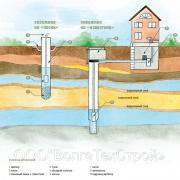 Определение водяной скважины и основные методы ее бурения