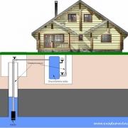 Особенности скважин для воды, их бурения и видов